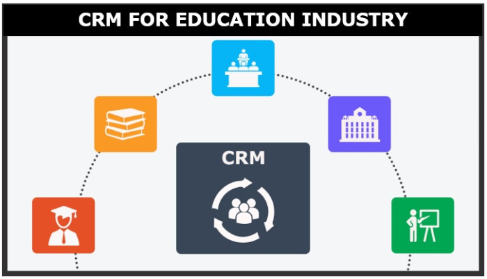 CRM For Educational Organizations