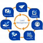 What is Lead Management and Why is it Important?