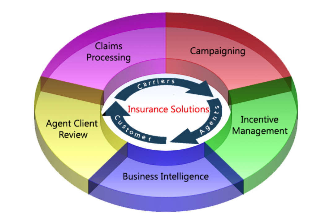 customers relationship managment for insurance companies