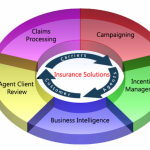 CRM Software for Insurance Companies