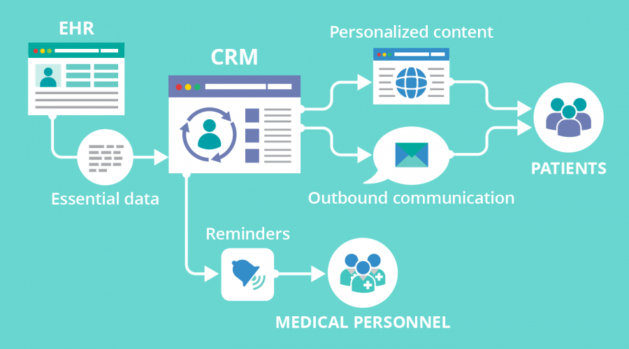 Healthcare CRM Software in India